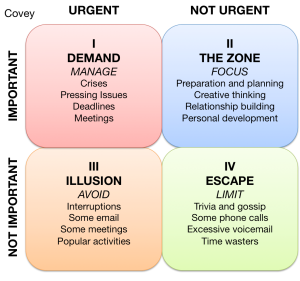 Covey's 4 Quadrants