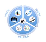 7 S Blue Circle w Icons